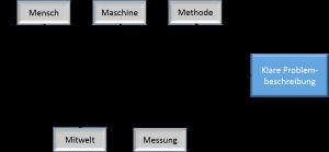 Fischgrätendiagramm